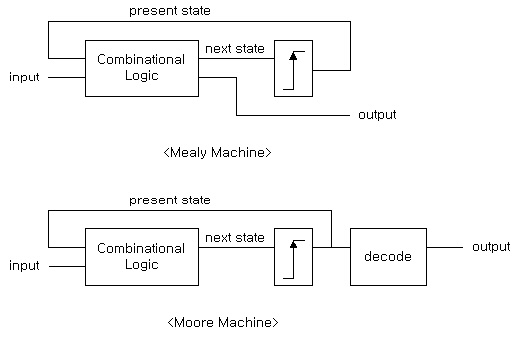 vs mealy machine